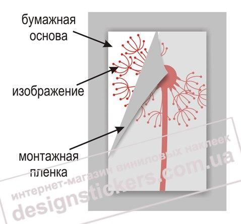 схема одноцветной наклейки, фото схемы слоев наклейки одноцветной