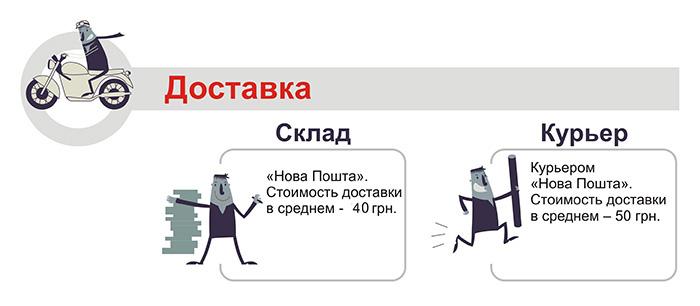 схема как доставляем наклейки